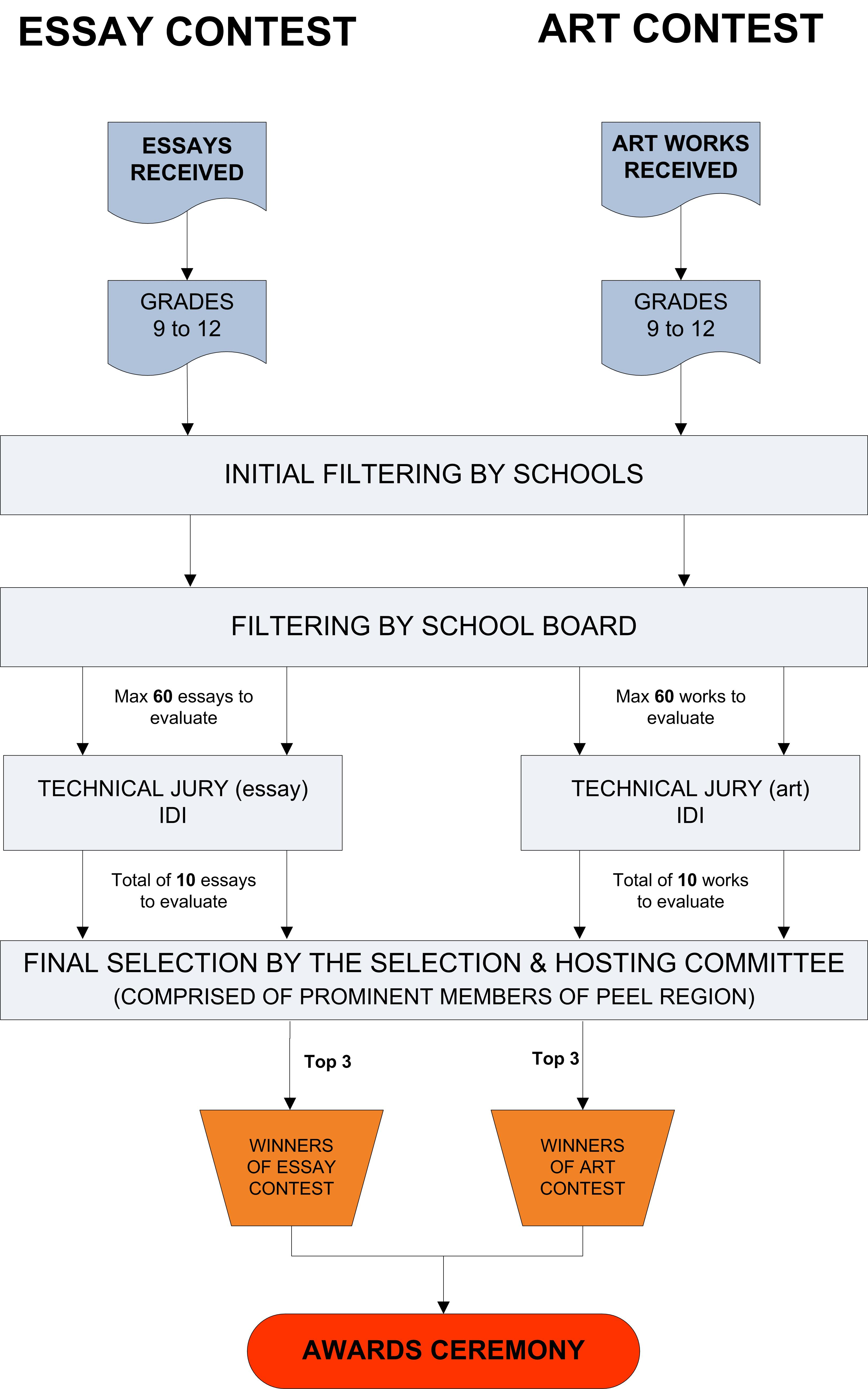 SelectionProcess